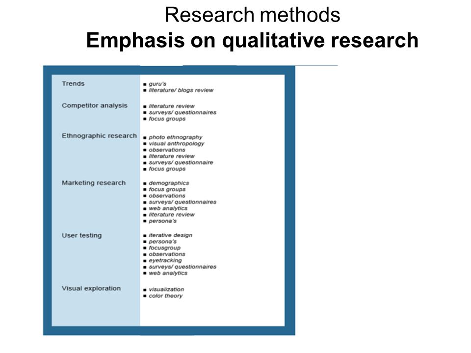 Research methods Emphasis on qualitative research