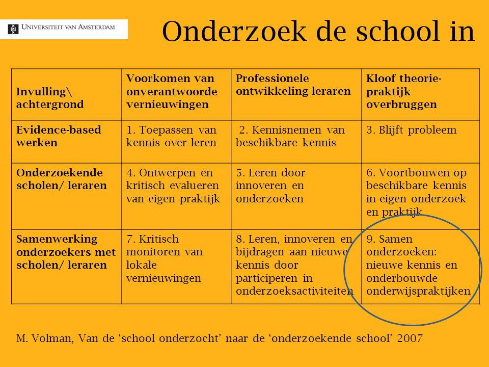 Invulling\ achtergrond Voorkomen van onverantwoorde vernieuwingen Professionele ontwikkeling leraren Kloof theorie- praktijk overbruggen Evidence-based werken 1.