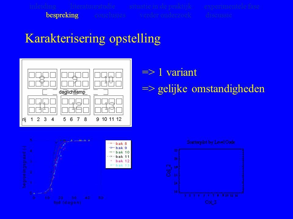 Karakterisering opstelling => 1 variant => gelijke omstandigheden inleiding literatuurstudie situatie in de praktijk experimentele fase bespreking con