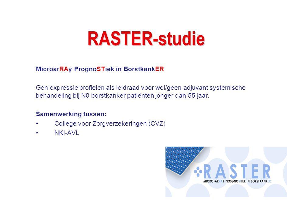 RASTER-studie MicroarRAy PrognoSTiek in BorstkankER Gen expressie profielen als leidraad voor wel/geen adjuvant systemische behandeling bij N0 borstka