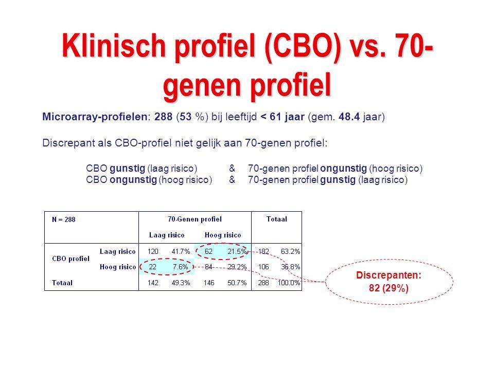 Klinisch profiel (CBO) vs. 70- genen profiel Microarray-profielen: 288 (53 %) bij leeftijd < 61 jaar (gem. 48.4 jaar) Discrepant als CBO-profiel niet