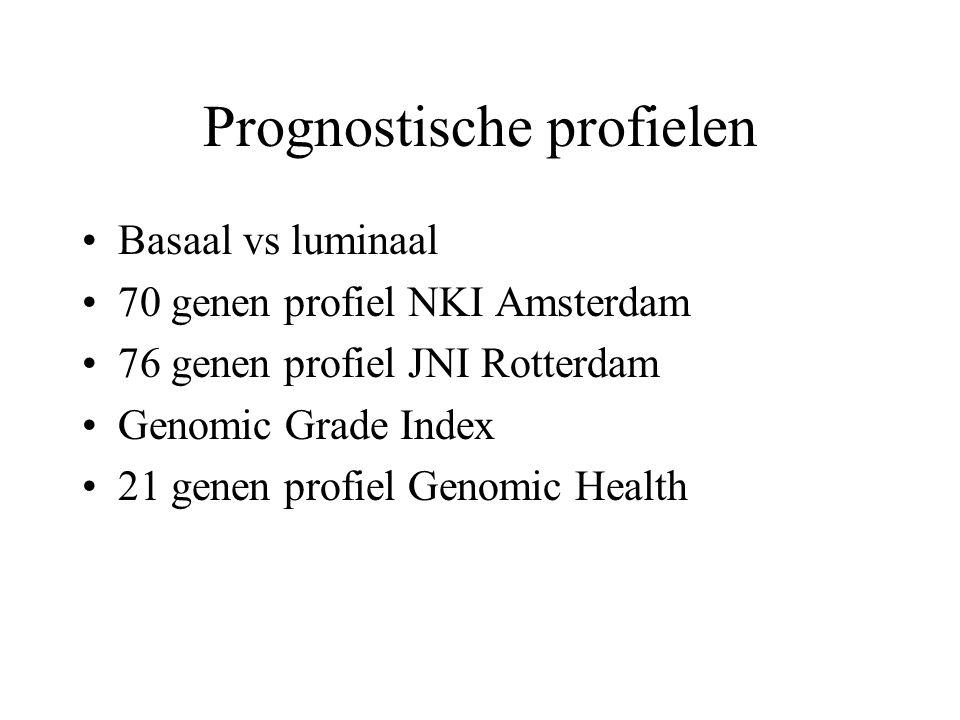 Prognostische profielen Basaal vs luminaal 70 genen profiel NKI Amsterdam 76 genen profiel JNI Rotterdam Genomic Grade Index 21 genen profiel Genomic
