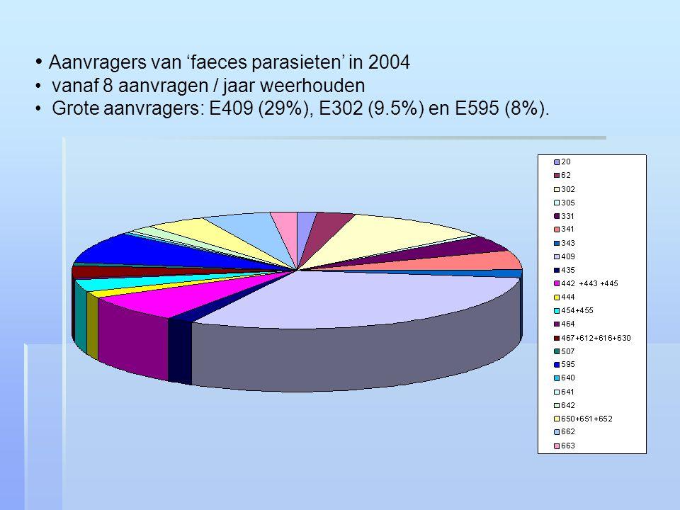 Aanvragers van 'faeces parasieten' in 2004 vanaf 8 aanvragen / jaar weerhouden Grote aanvragers: E409 (29%), E302 (9.5%) en E595 (8%).