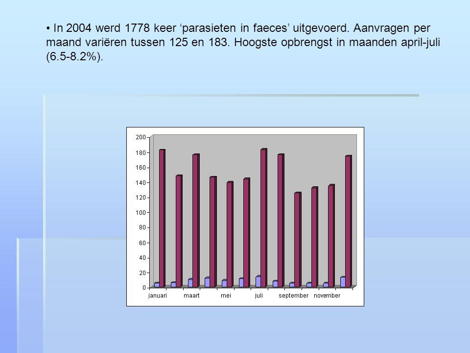 In 2004 werd 1778 keer 'parasieten in faeces' uitgevoerd.