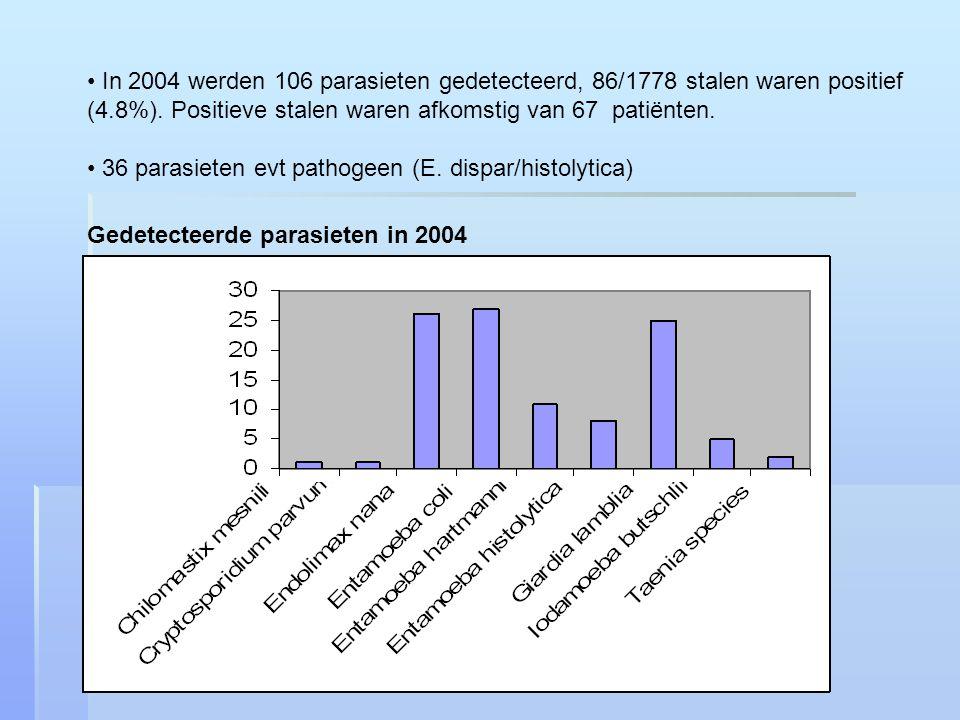 In 2004 werden 106 parasieten gedetecteerd, 86/1778 stalen waren positief (4.8%).