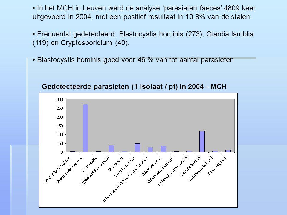 In het MCH in Leuven werd de analyse 'parasieten faeces' 4809 keer uitgevoerd in 2004, met een positief resultaat in 10.8% van de stalen.