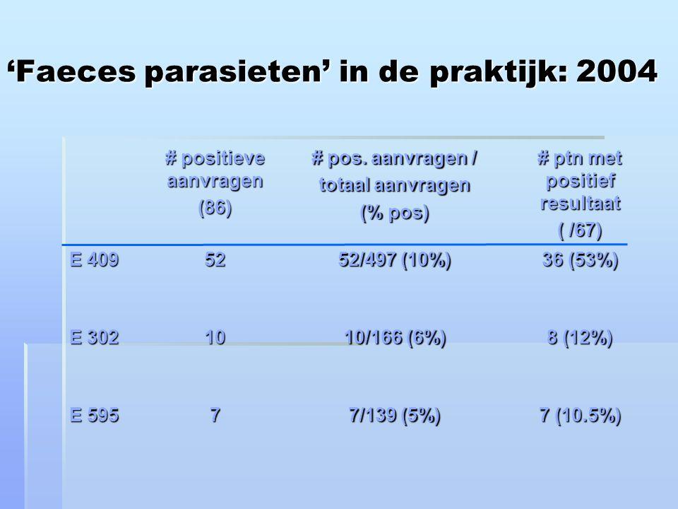 'Faeces parasieten' in de praktijk: 2004 # positieve aanvragen (86) # pos.