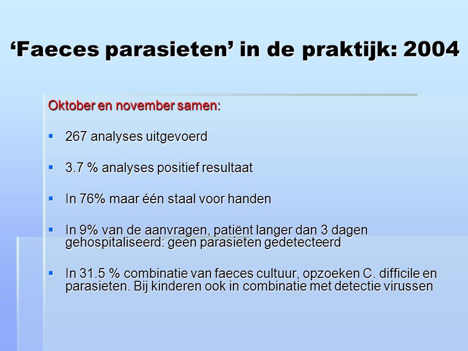 'Faeces parasieten' in de praktijk: 2004 Oktober en november samen:  267 analyses uitgevoerd  3.7 % analyses positief resultaat  In 76% maar één staal voor handen  In 9% van de aanvragen, patiënt langer dan 3 dagen gehospitaliseerd: geen parasieten gedetecteerd  In 31.5 % combinatie van faeces cultuur, opzoeken C.
