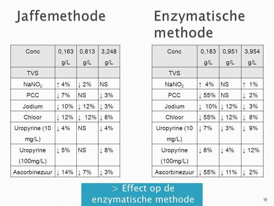 > Effect op de enzymatische methode Conc 0,163 g/L 0,813 g/L 3,248 g/L TVS NaNO 2 ↑ 4%↓ 2%NS PCC↓ 7%NS↓ 3% Jodium↓ 10%↓ 12%↓ 3% Chloor↓ 12% ↓ 8% Uropyrine (10 mg/L) ↓ 4%NS↓ 4% Uropyrine (100mg/L) ↓ 5%NS↓ 8% Ascorbinezuur↓ 14%↓ 7%↓ 3% Conc 0,183 g/L 0,951 g/L 3,954 g/L TVS NaNO 2 ↑ 4%NS↑ 1% PCC↓ 55%NS↓ 2% Jodium↓ 10%↓ 12%↓ 3% Chloor↓ 55%↓ 12%↓ 8% Uropyrine (10 mg/L) ↓ 7%↓ 3%↓ 9% Uropyrine (100mg/L) ↓ 8%↓ 4%↓ 12% Ascorbinezuur↓ 55%↓ 11%↓ 2% 19