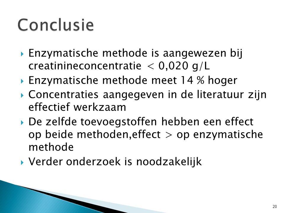  Enzymatische methode is aangewezen bij creatinineconcentratie < 0,020 g/L  Enzymatische methode meet 14 % hoger  Concentraties aangegeven in de literatuur zijn effectief werkzaam  De zelfde toevoegstoffen hebben een effect op beide methoden,effect > op enzymatische methode  Verder onderzoek is noodzakelijk 20