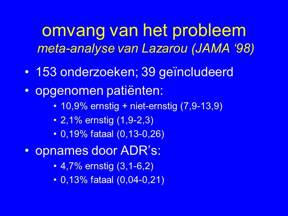 omvang van het probleem meta-analyse van Lazarou (JAMA '98) 153 onderzoeken; 39 geïncludeerd opgenomen patiënten: 10,9% ernstig + niet-ernstig (7,9-13