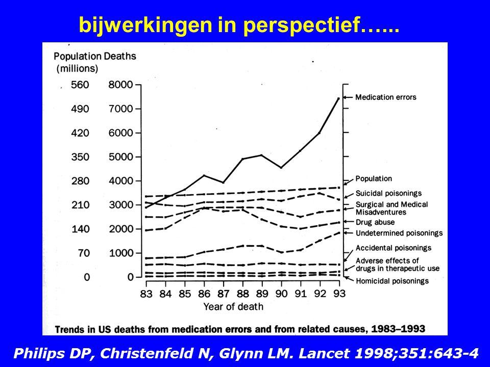 bijwerkingen in perspectief…... Philips DP, Christenfeld N, Glynn LM. Lancet 1998;351:643-4