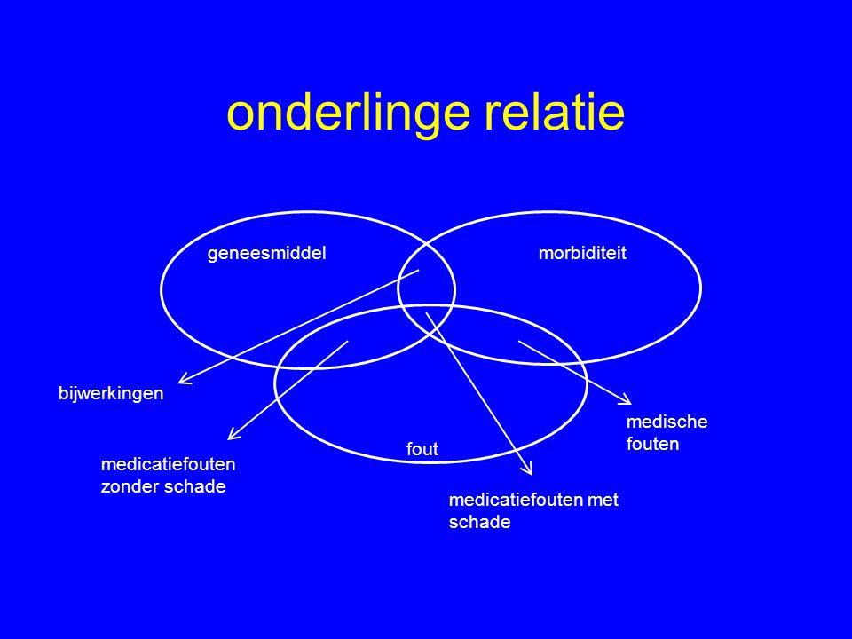 situatie in NL Van Kraaij et al.(Neth J Med '94) –tijdens opname: 37,3% Mannesse et al.