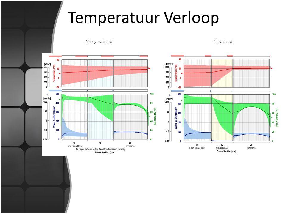 Niet geïsoleerdGeïsoleerd Temperatuur Verloop