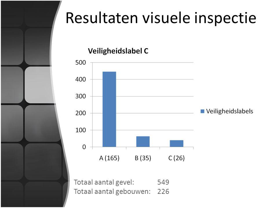 Resultaten visuele inspectie Totaal aantal gevel: 549 Totaal aantal gebouwen:226