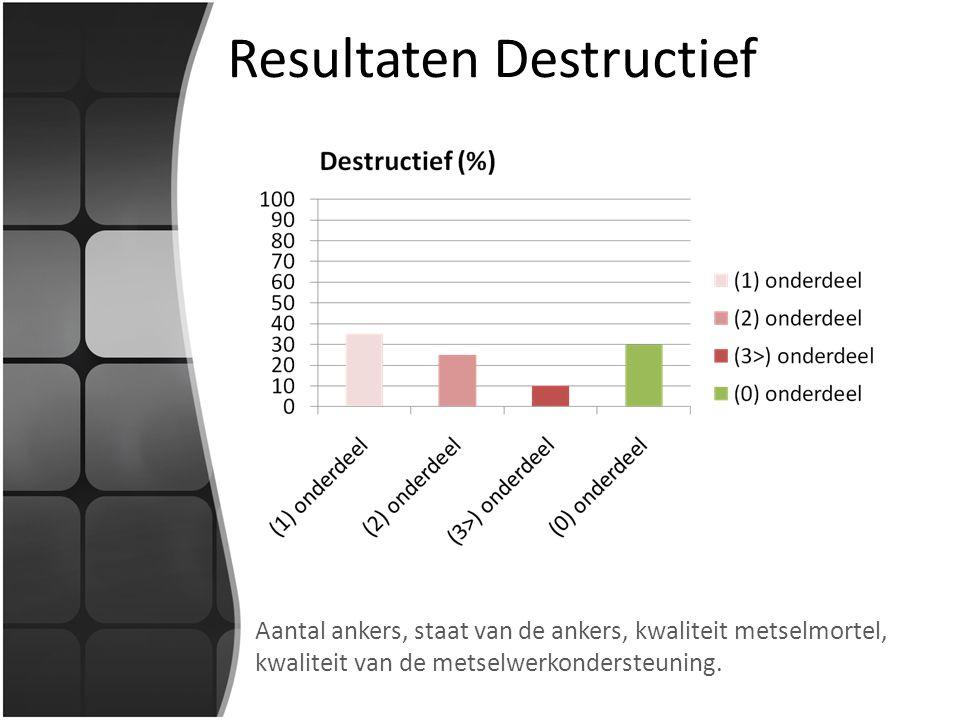 Resultaten Destructief Aantal ankers, staat van de ankers, kwaliteit metselmortel, kwaliteit van de metselwerkondersteuning.