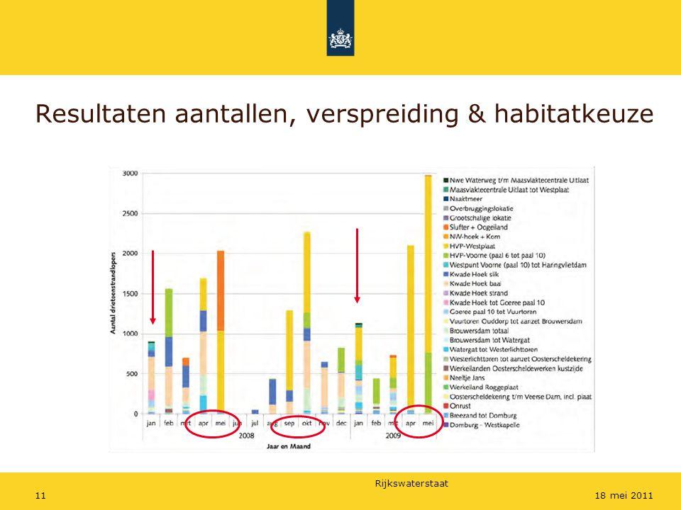 Rijkswaterstaat 1118 mei 2011 Resultaten aantallen, verspreiding & habitatkeuze