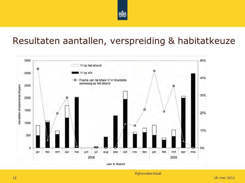Rijkswaterstaat 1218 mei 2011 Resultaten aantallen, verspreiding & habitatkeuze