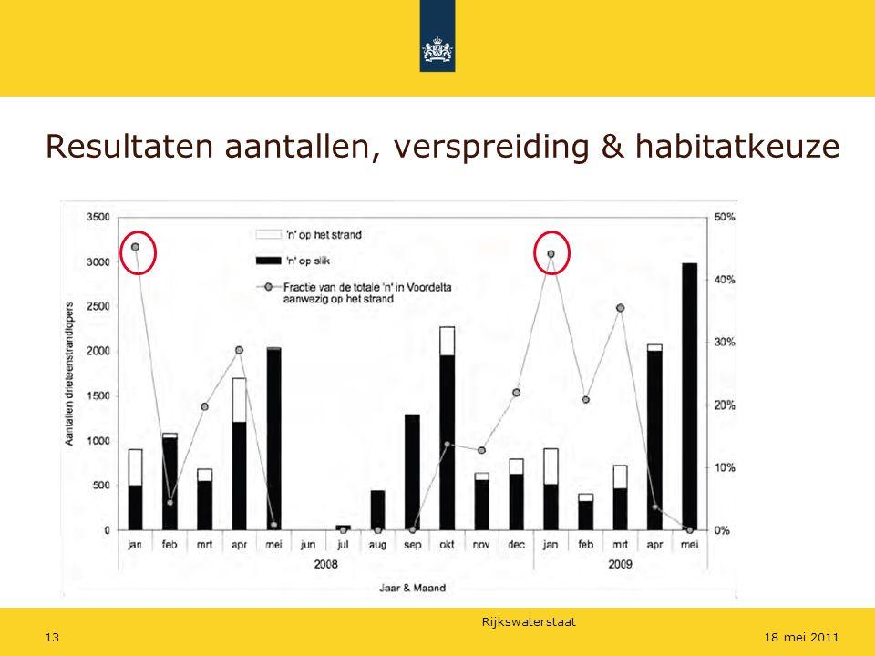 Rijkswaterstaat 1318 mei 2011 Resultaten aantallen, verspreiding & habitatkeuze