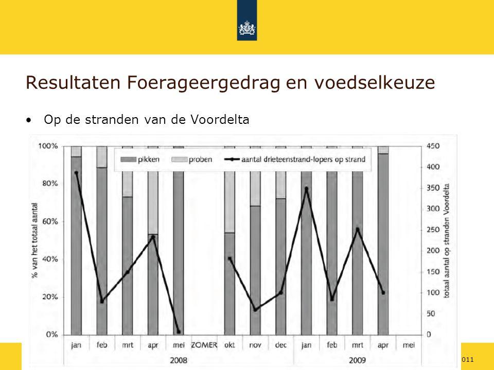 Rijkswaterstaat 1418 mei 2011 Resultaten Foerageergedrag en voedselkeuze Op de stranden van de Voordelta
