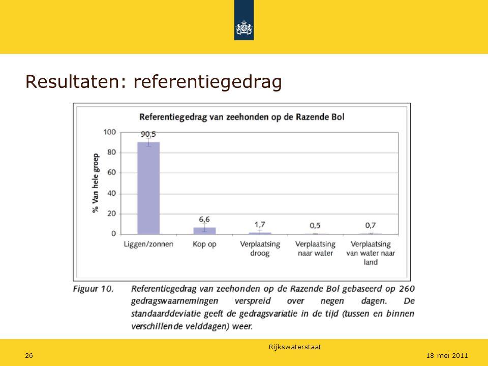 Rijkswaterstaat 2618 mei 2011 Resultaten: referentiegedrag