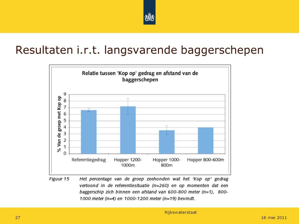 Rijkswaterstaat 2718 mei 2011 Resultaten i.r.t. langsvarende baggerschepen