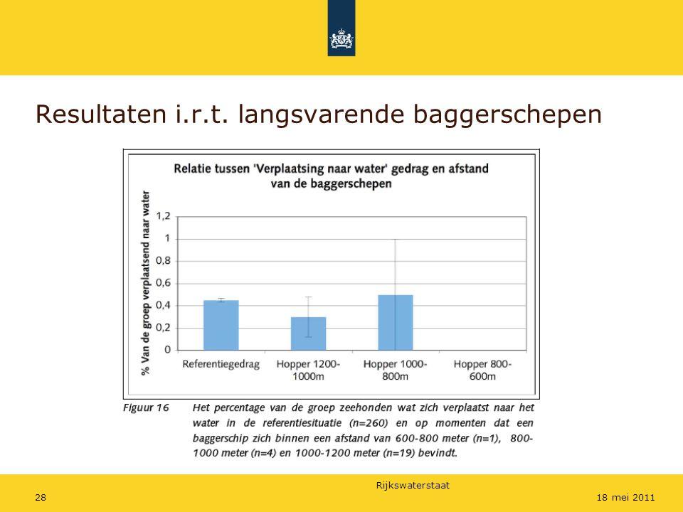 Rijkswaterstaat 2818 mei 2011 Resultaten i.r.t. langsvarende baggerschepen