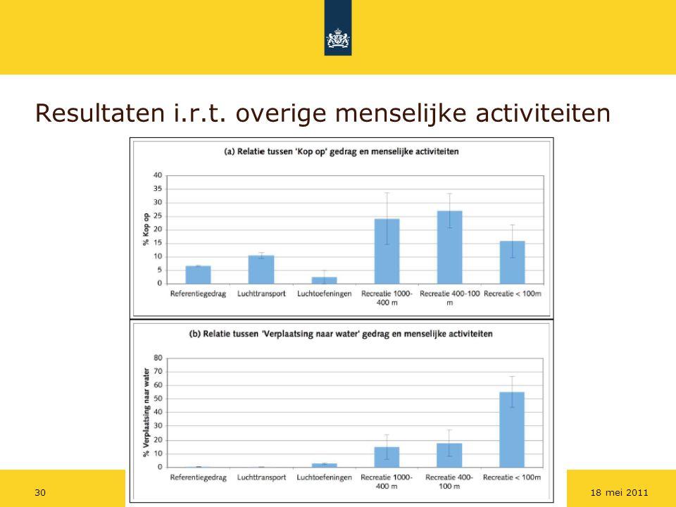 Rijkswaterstaat 3018 mei 2011 Resultaten i.r.t. overige menselijke activiteiten