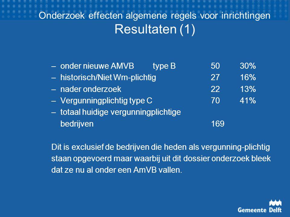 Onderzoek effecten algemene regels voor inrichtingen Resultaten (1) –onder nieuwe AMVBtype B5030% –historisch/Niet Wm-plichtig2716% –nader onderzoek22