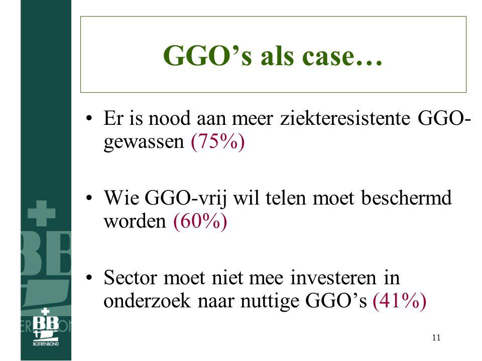 11 GGO's als case… Er is nood aan meer ziekteresistente GGO- gewassen (75%) Wie GGO-vrij wil telen moet beschermd worden (60%) Sector moet niet mee investeren in onderzoek naar nuttige GGO's (41%)