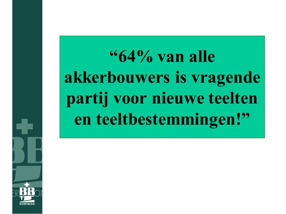 64% van alle akkerbouwers is vragende partij voor nieuwe teelten en teeltbestemmingen!