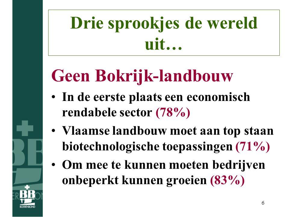 6 Drie sprookjes de wereld uit… Geen Bokrijk-landbouw In de eerste plaats een economisch rendabele sector (78%) Vlaamse landbouw moet aan top staan biotechnologische toepassingen (71%) Om mee te kunnen moeten bedrijven onbeperkt kunnen groeien (83%)