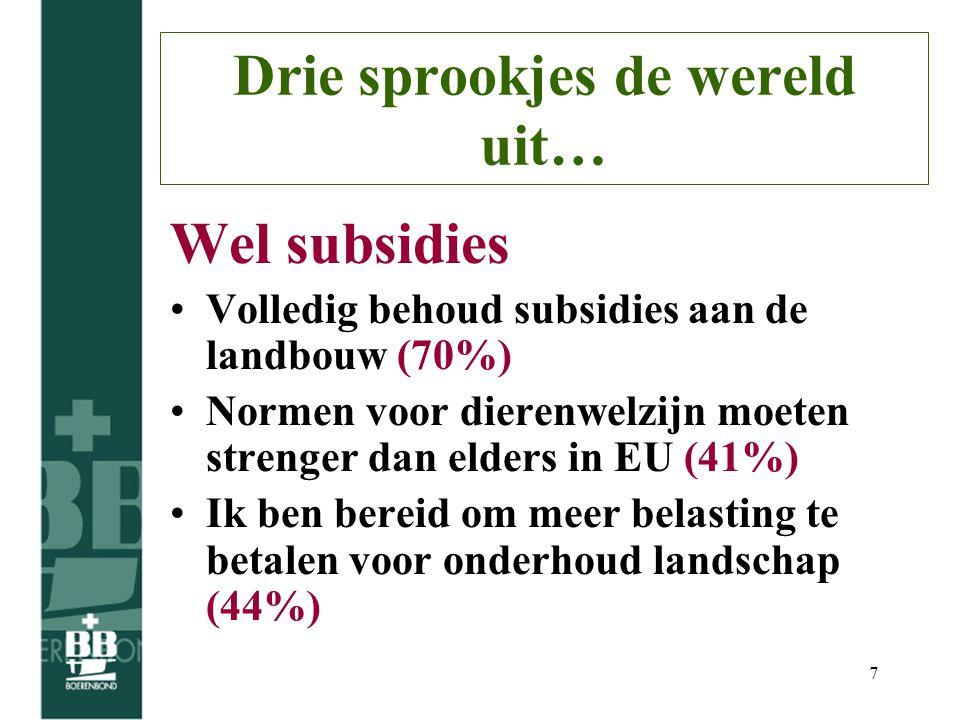 7 Drie sprookjes de wereld uit… Wel subsidies Volledig behoud subsidies aan de landbouw (70%) Normen voor dierenwelzijn moeten strenger dan elders in EU (41%) Ik ben bereid om meer belasting te betalen voor onderhoud landschap (44%)