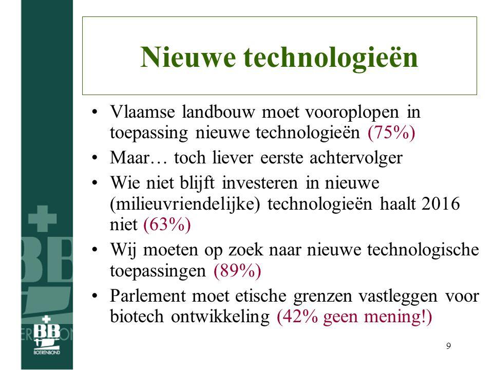 9 Nieuwe technologieën Vlaamse landbouw moet vooroplopen in toepassing nieuwe technologieën (75%) Maar… toch liever eerste achtervolger Wie niet blijft investeren in nieuwe (milieuvriendelijke) technologieën haalt 2016 niet (63%) Wij moeten op zoek naar nieuwe technologische toepassingen (89%) Parlement moet etische grenzen vastleggen voor biotech ontwikkeling (42% geen mening!)