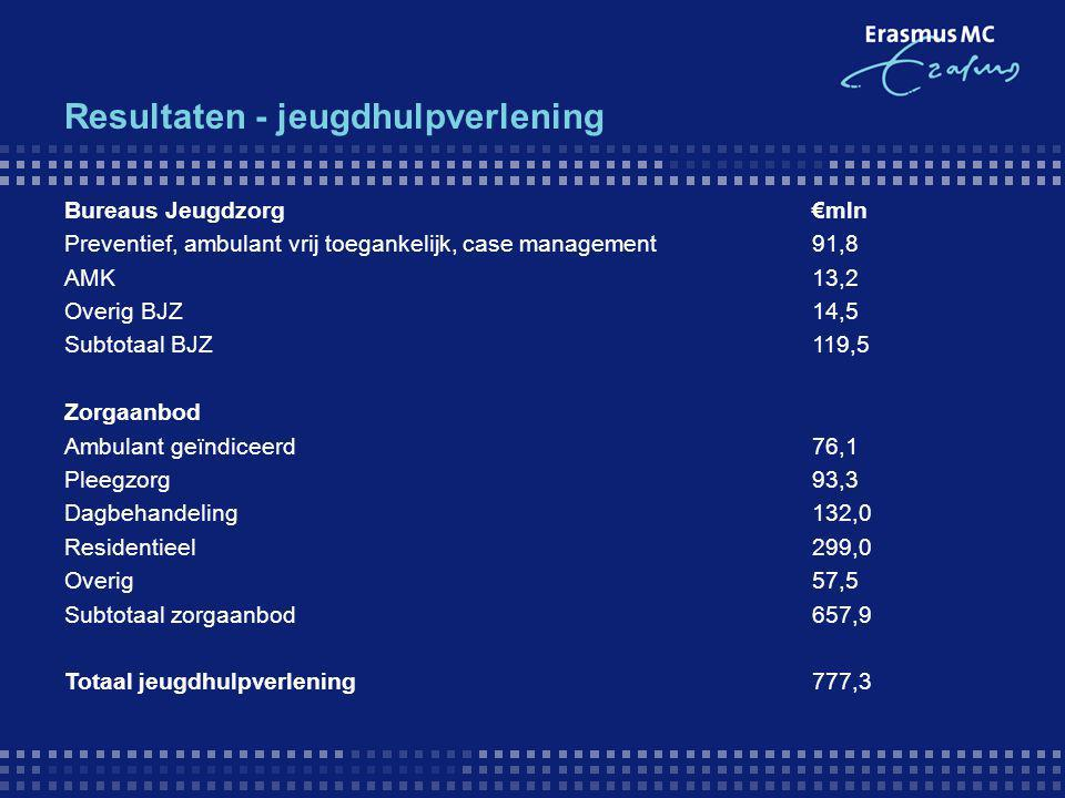 Resultaten - jeugdhulpverlening Bureaus Jeugdzorg€mln Preventief, ambulant vrij toegankelijk, case management91,8 AMK13,2 Overig BJZ14,5 Subtotaal BJZ