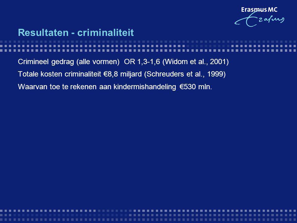 Resultaten - criminaliteit Crimineel gedrag (alle vormen) OR 1,3-1,6 (Widom et al., 2001) Totale kosten criminaliteit €8,8 miljard (Schreuders et al.,
