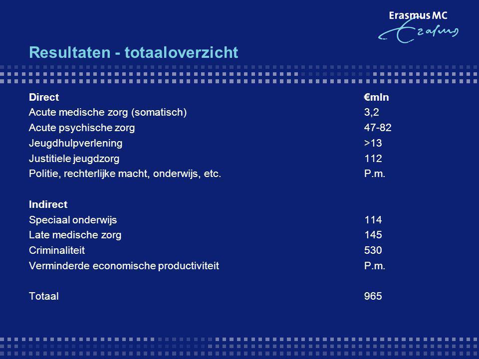 Resultaten - totaaloverzicht Direct€mln Acute medische zorg (somatisch)3,2 Acute psychische zorg47-82 Jeugdhulpverlening>13 Justitiele jeugdzorg112 Po