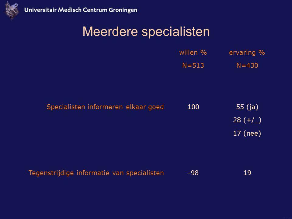 Meerdere specialisten willen % N=513 ervaring % N=430 Specialisten informeren elkaar goed Tegenstrijdige informatie van specialisten 100 -98 55 (ja) 28 (+/_) 17 (nee) 19