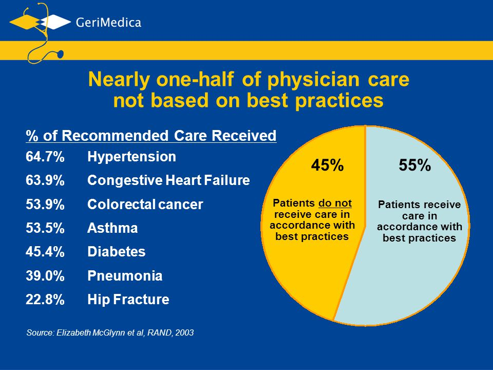 Patients do not receive care in accordance with best practices Patients receive care in accordance with best practices 45%55% 64.7%Hypertension 63.9%C