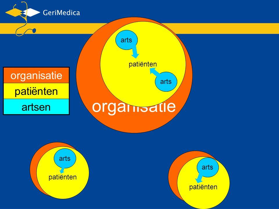 organisatie patiënten artsen organisatie patiënten arts