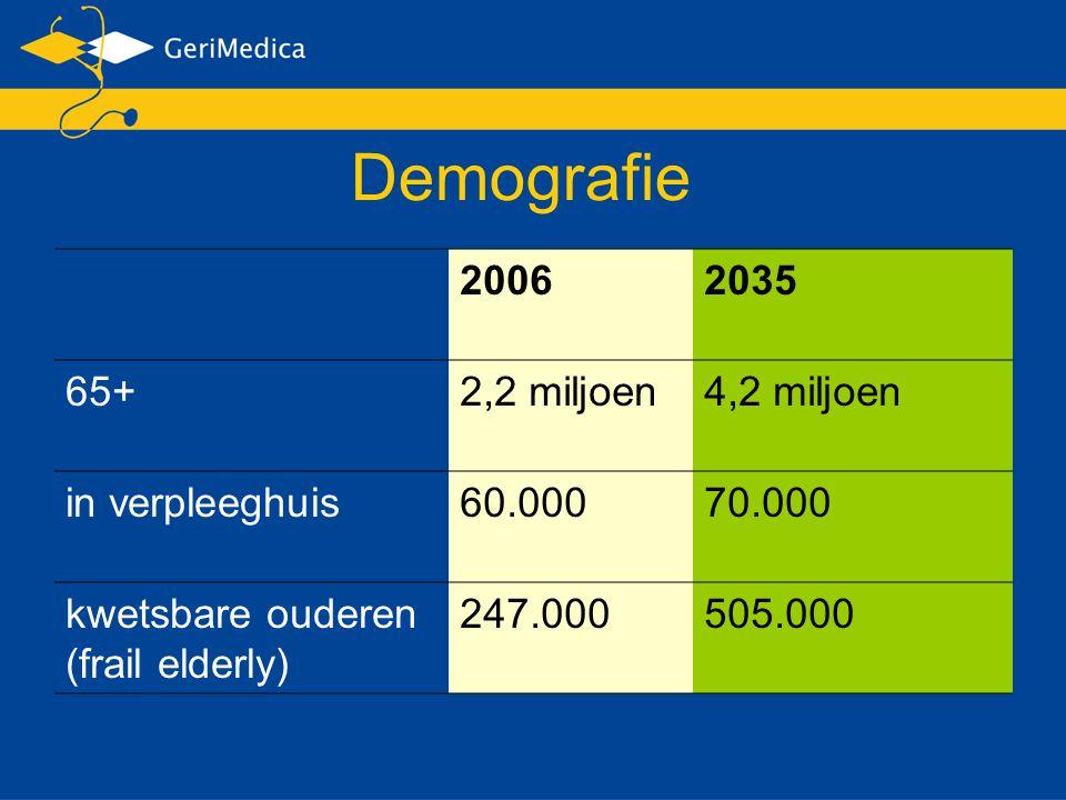 20062035 65+2,2 miljoen4,2 miljoen in verpleeghuis60.00070.000 kwetsbare ouderen (frail elderly) 247.000505.000 Demografie