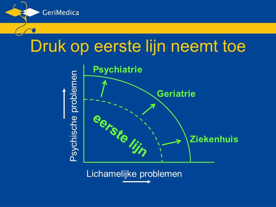 Psychische problemen Lichamelijke problemen eerste lijn Ziekenhuis Geriatrie Psychiatrie Druk op eerste lijn neemt toe