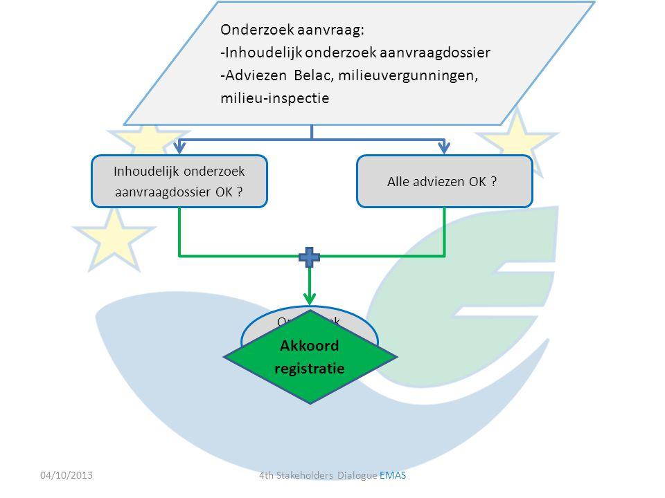 04/10/20134th Stakeholders Dialogue EMAS Onderzoek aanvraag: -Inhoudelijk onderzoek aanvraagdossier -Adviezen Belac, milieuvergunningen, milieu-inspec