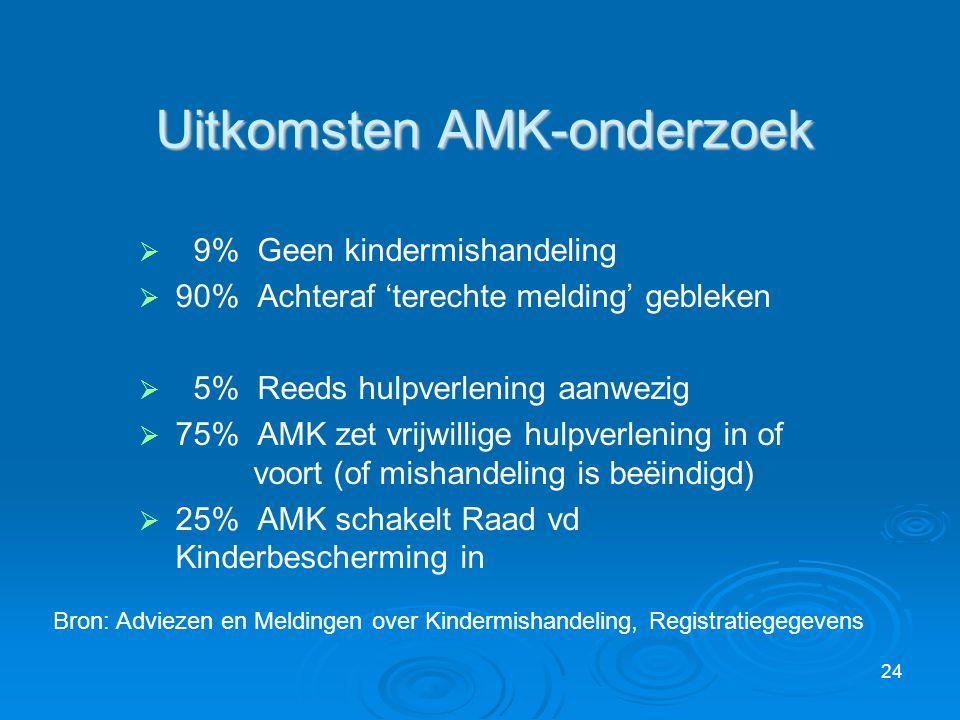 24 Uitkomsten AMK-onderzoek   9% Geen kindermishandeling   90% Achteraf 'terechte melding' gebleken   5% Reeds hulpverlening aanwezig   75% AM