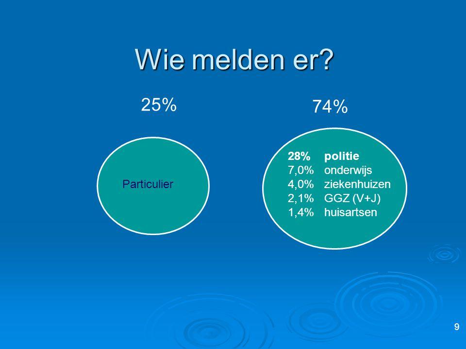 Wie melden er? 28% politie 7,0% onderwijs 4,0% ziekenhuizen 2,1% GGZ (V+J) 1,4% huisartsen Particulier 25% 74% 9