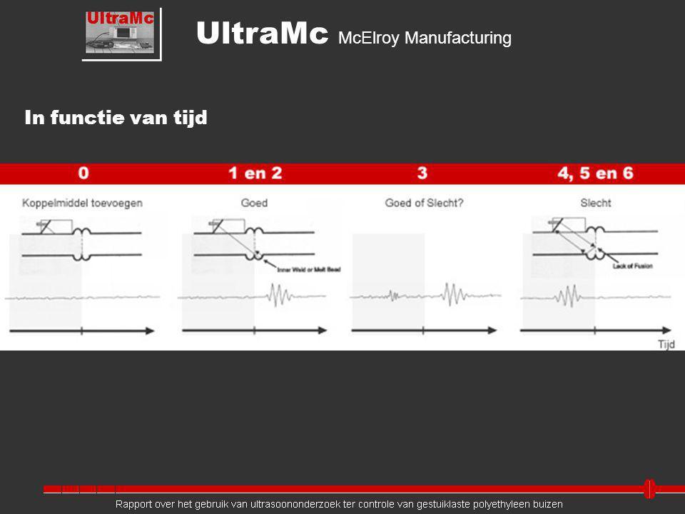 In functie van tijd UltraMc McElroy Manufacturing