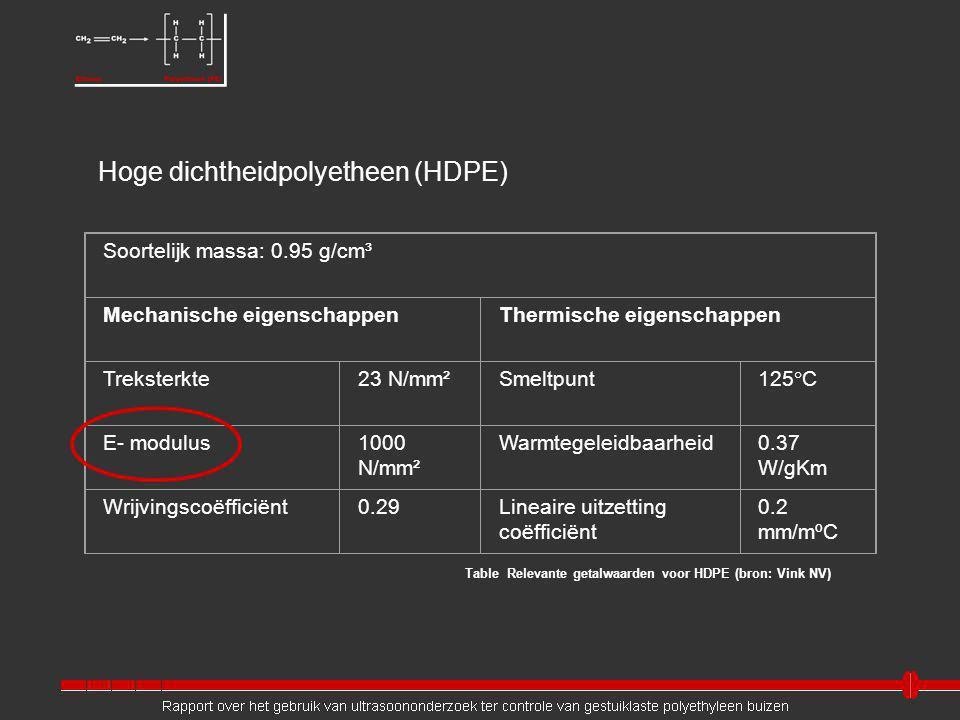 Table Relevante getalwaarden voor HDPE (bron: Vink NV) Soortelijk massa: 0.95 g/cm³ Mechanische eigenschappenThermische eigenschappen Treksterkte23 N/mm²Smeltpunt125°C E- modulus1000 N/mm² Warmtegeleidbaarheid0.37 W/gKm Wrijvingscoëfficiënt0.29Lineaire uitzetting coëfficiënt 0.2 mm/mºC Hoge dichtheidpolyetheen (HDPE)