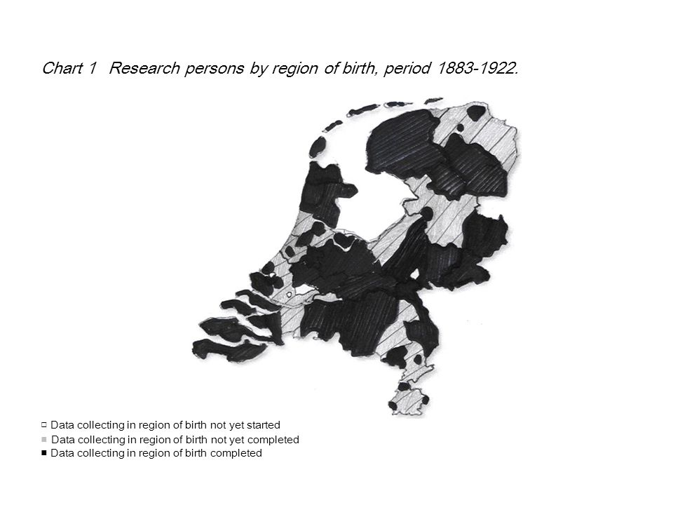 Chart 1Research persons by region of birth, period 1883-1922. □ Data collecting in region of birth not yet started ■ Data collecting in region of birt