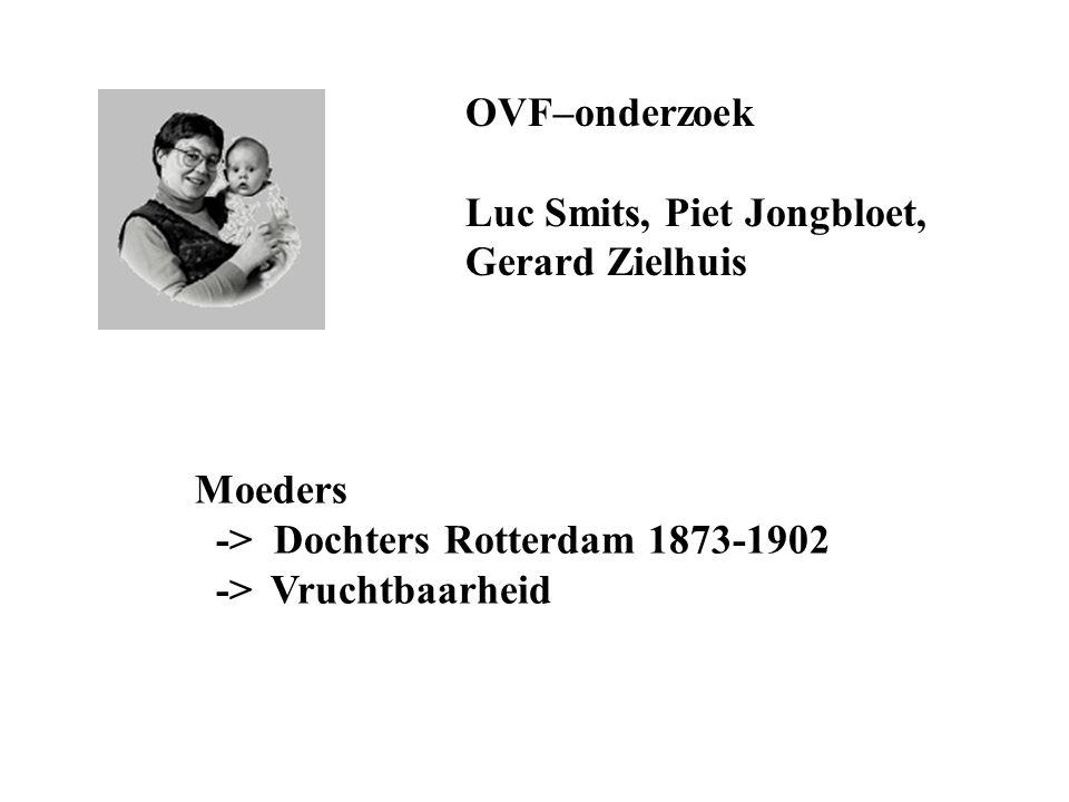 OVF–onderzoek Luc Smits, Piet Jongbloet, Gerard Zielhuis Moeders -> Dochters Rotterdam 1873-1902 -> Vruchtbaarheid