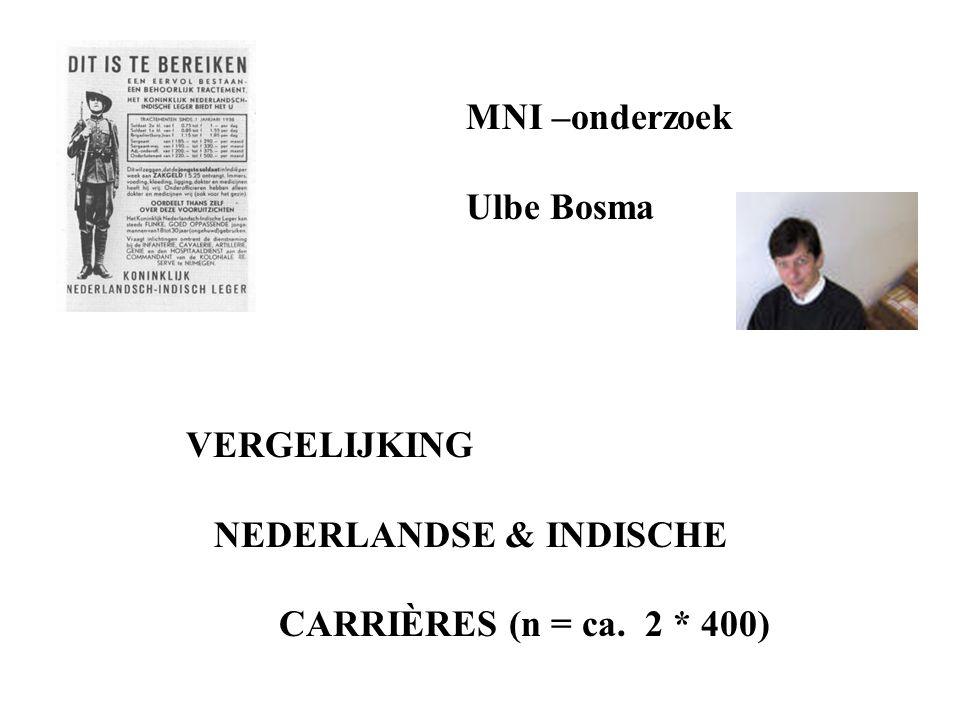 MNI –onderzoek Ulbe Bosma VERGELIJKING NEDERLANDSE & INDISCHE CARRIÈRES (n = ca. 2 * 400)